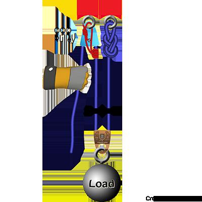 Raising X Cod on 3 1 Mechanical Advantage System Z Rig