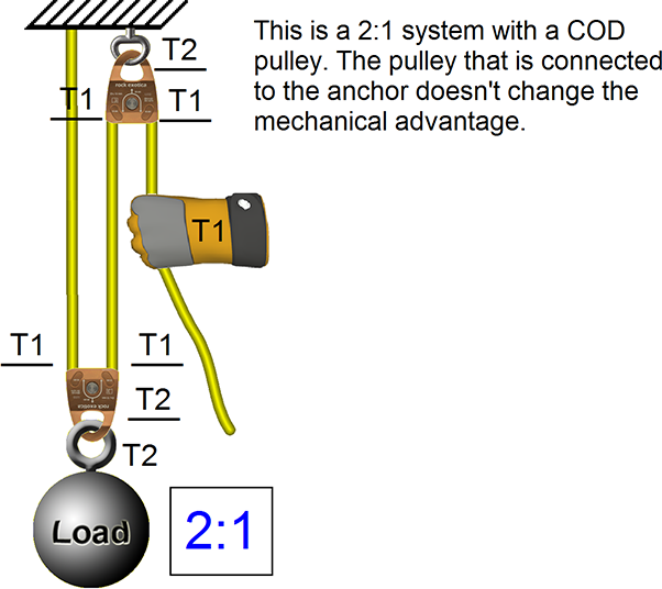 Rope Rescue Calculating MA using the T-System