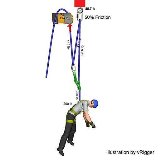 Rope Rescue Raising Friction