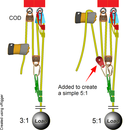 Rope Rescue 5 1 System